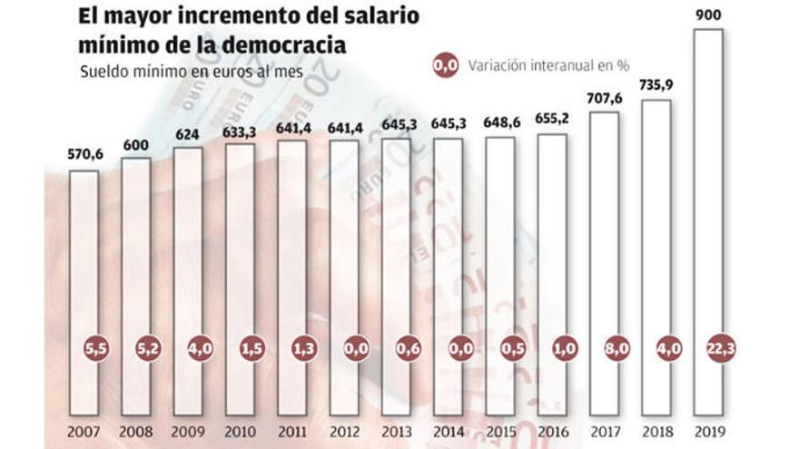 El incremento del salario mínimo llega a 106.000 trabajadores del Archipiélago