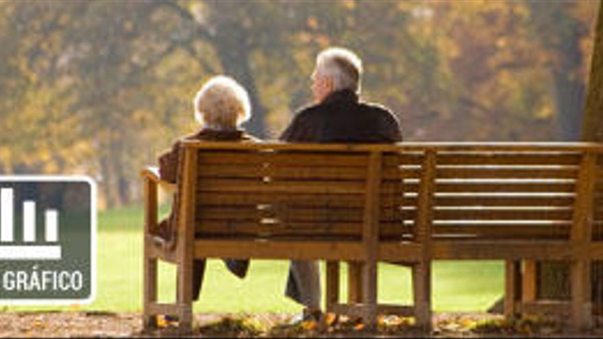 ¿Qué cobran los pensionistas de cada comunidad?
