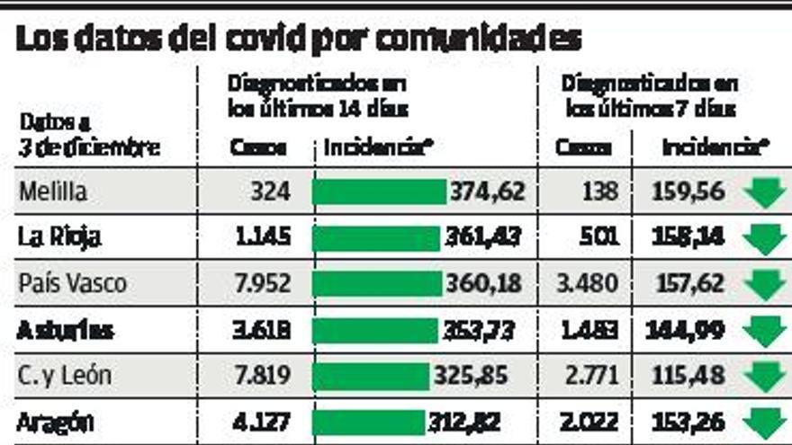 España se sitúa fuera de la zona de riesgo extremo por primera vez desde octubre