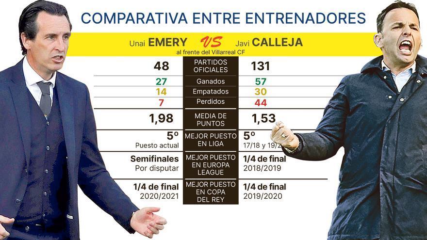 Emery y Calleja, presente y pasado del Villarreal frente a frente en Vitoria