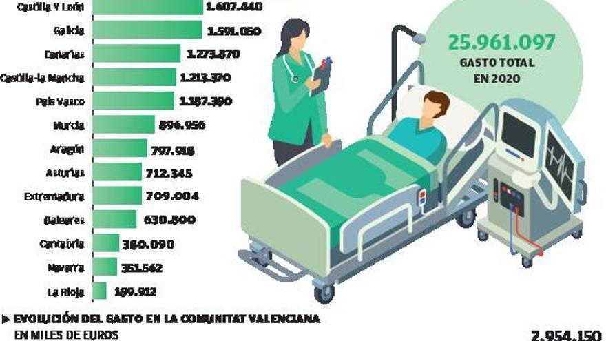 El virus y el envejecimiento disparan el gasto farmacéutico a casi 3.000 millones