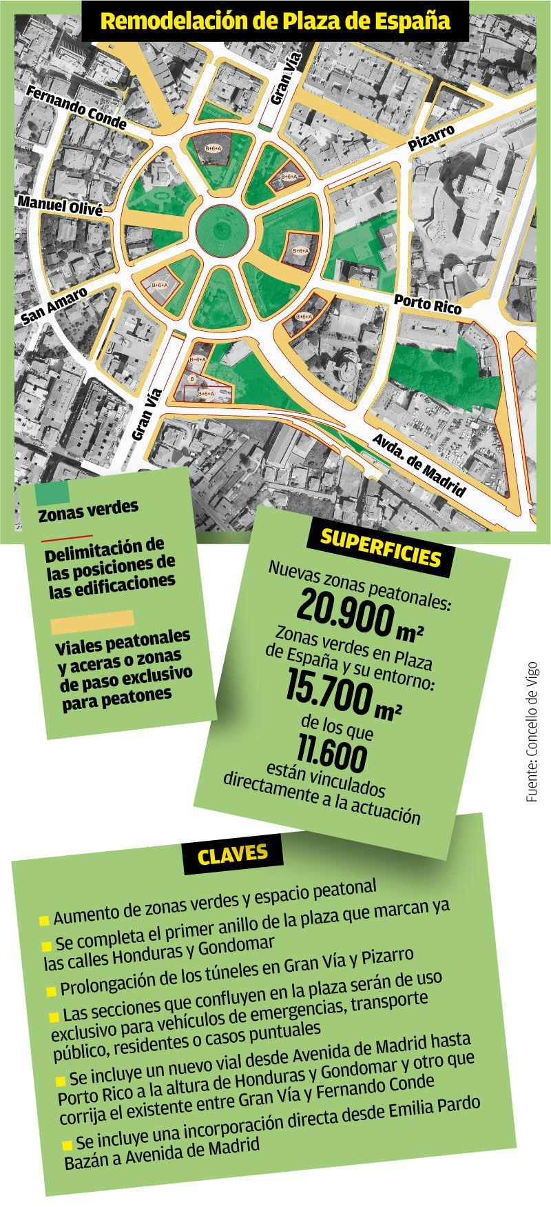 Remodelación de Praza de España.