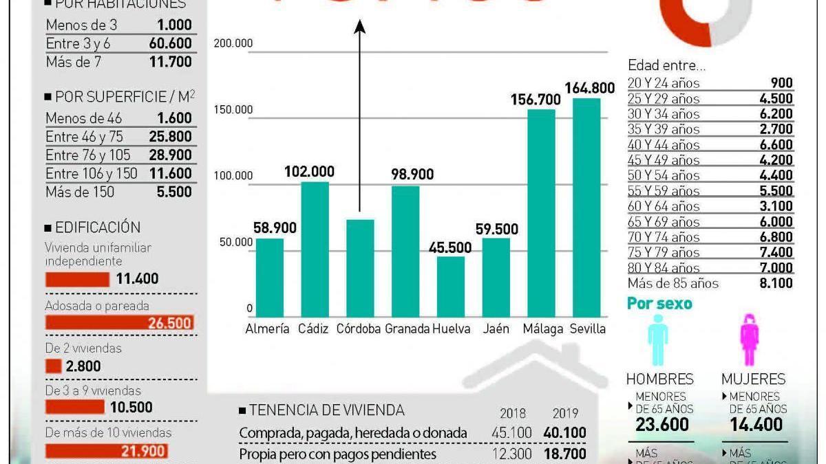 Coronavirus en Córdoba: más de 73.400 personas afrontan el confinamiento en soledad