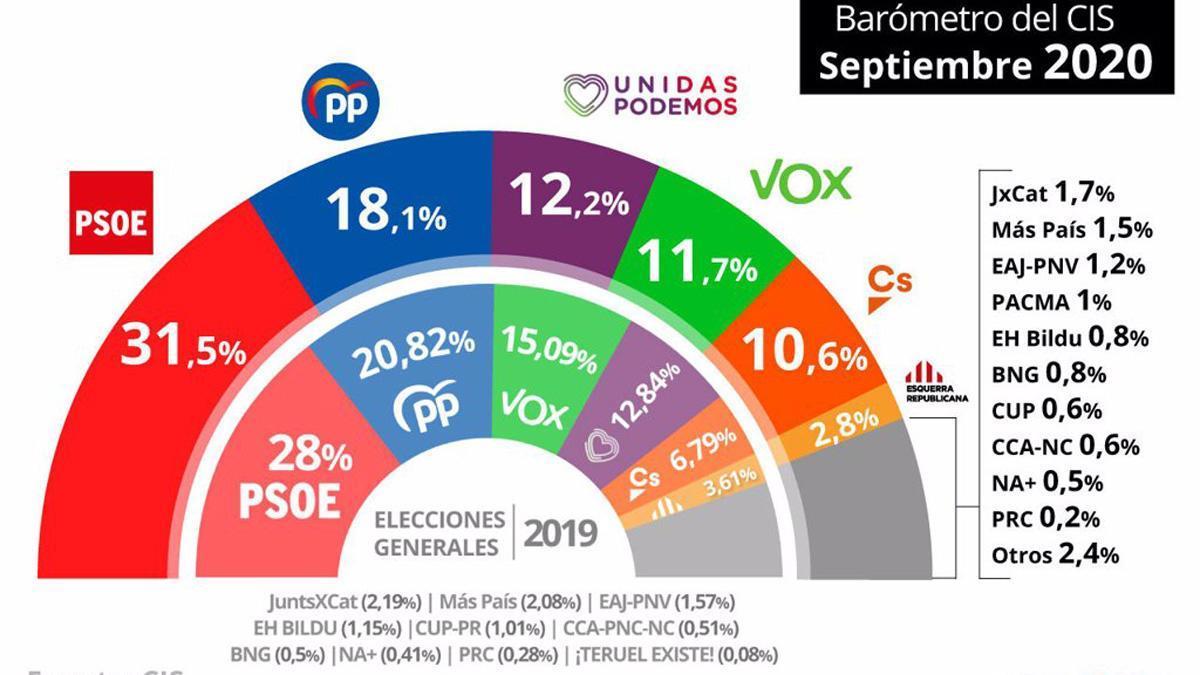 El CIS vuelve a ampliar la distancia del PSOE frente al PP: ya es de 13,4 puntos