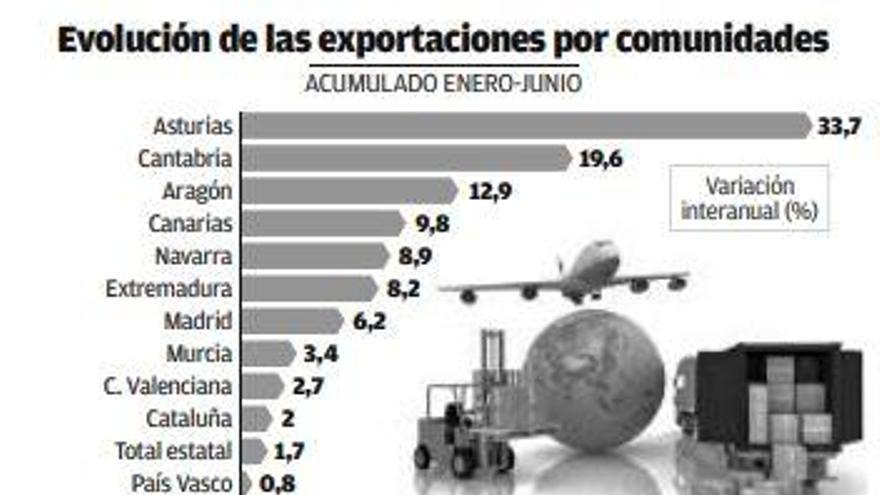 Los grandes destinos de las exportaciones gallegas entran en números rojos