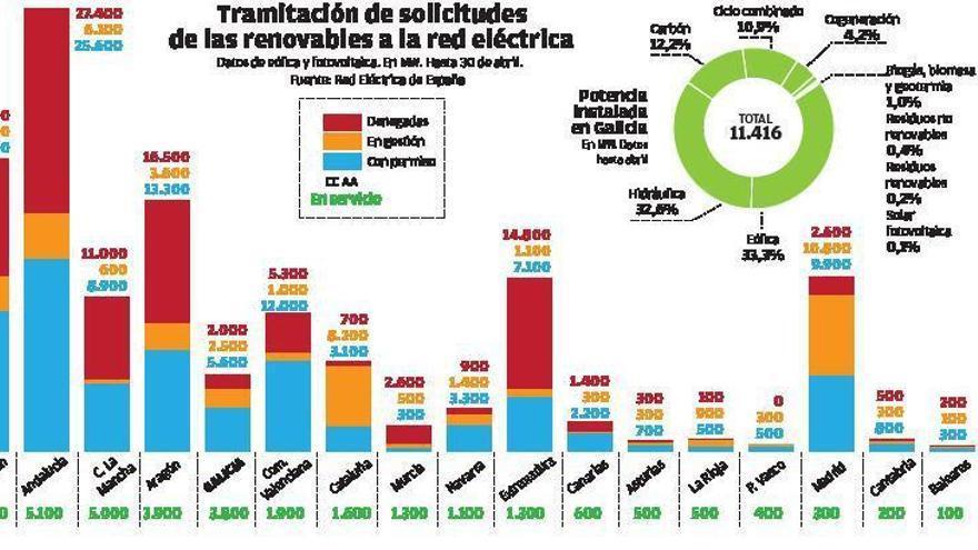Ribera reabre las pujas y la eólica gallega prevé invertir 2.500 millones