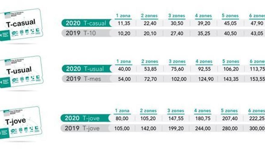 Les vendes de la T-usual dupliquen les dels antics abonaments mensuals i baixen els títols de 10 viatges