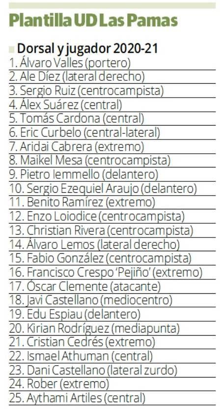 Plantilla de la UD Las Palmas 2020-2021