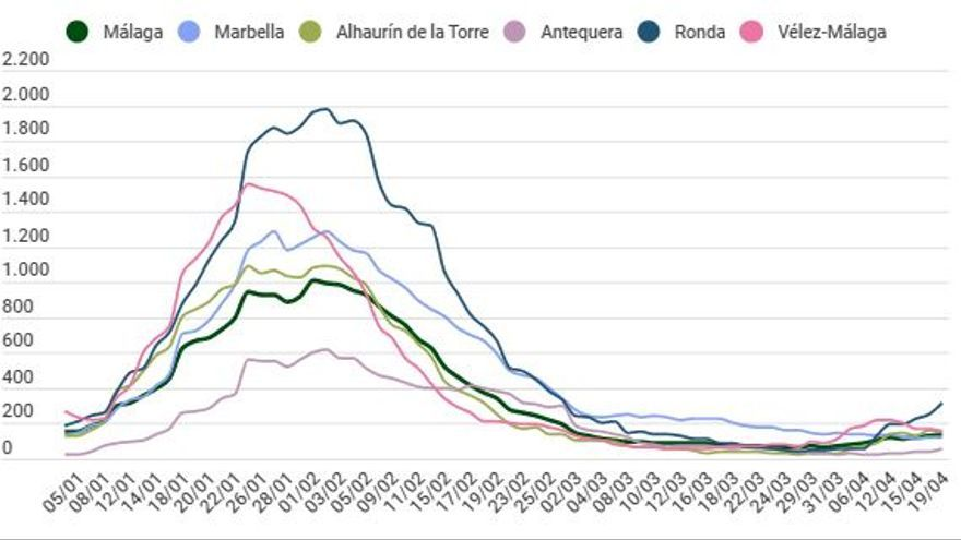 Evolución diaria de los contagios en Málaga