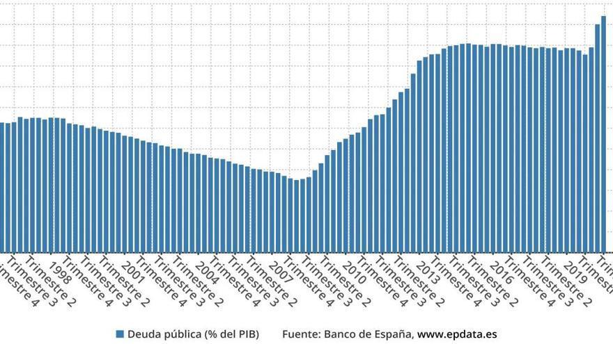 El Banco de España confirma un nuevo récord de deuda pública en el 114,1 % del PIB