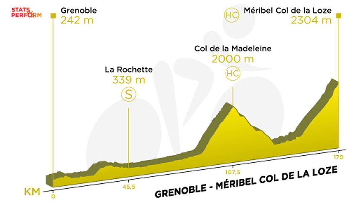 Tour de Francia: Recorrido y perfil de la etapa 17.