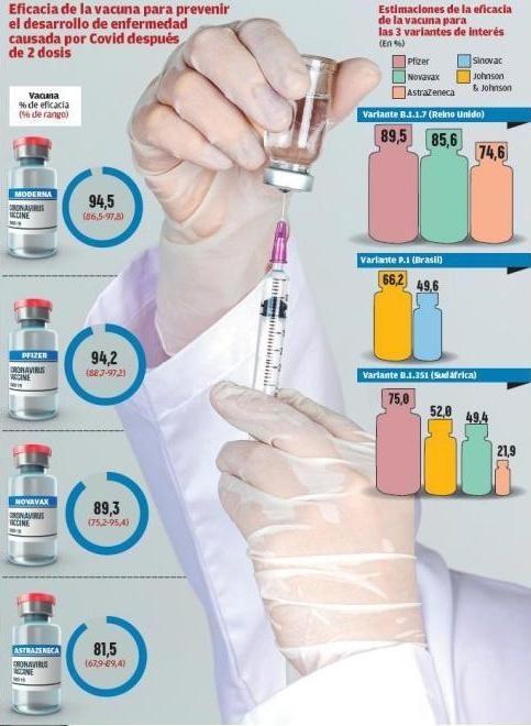Efectos de las vacunas frente al Covid.