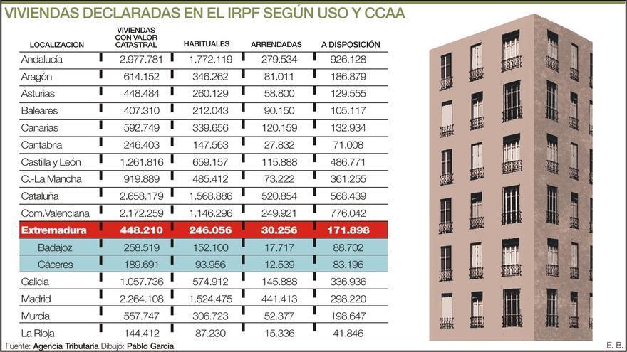 Casi la mitad de viviendas declaradas en Extremadura no son las habituales