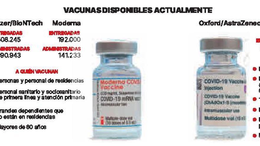 España podría vacunar 10 veces más que ahora