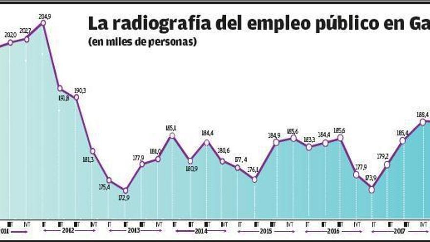 El sector público en Galicia esquiva el Covid y alcanza la mayor cifra de empleados desde 2012