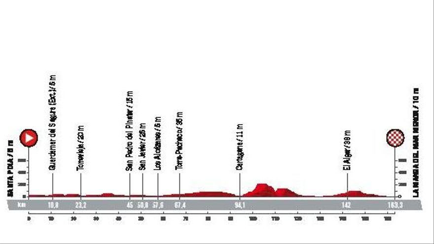 Perfil de la octava etapa, que se disputará el sábado 21 de agosto.