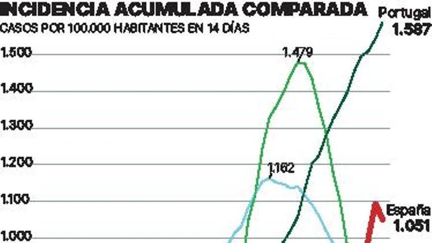 España encabeza los contagios de COVID en Europa en la tercera ola