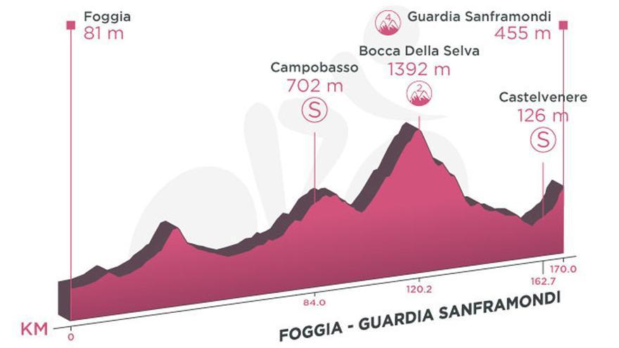 Perfil de la etapa de hoy del Giro de Italia 2021: Foggia - Guardia Sanframondi