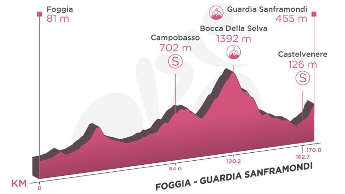 Perfil de la etapa 8 del Giro de Italia 2021.