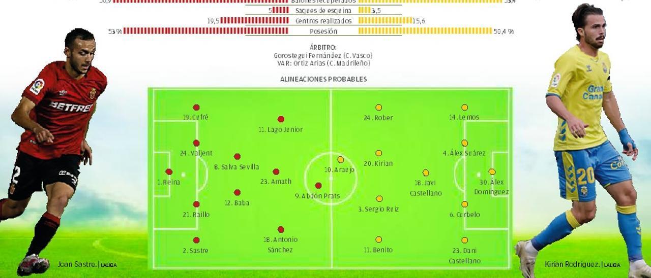 Previa RCD Mallorca - UD Las Palmas