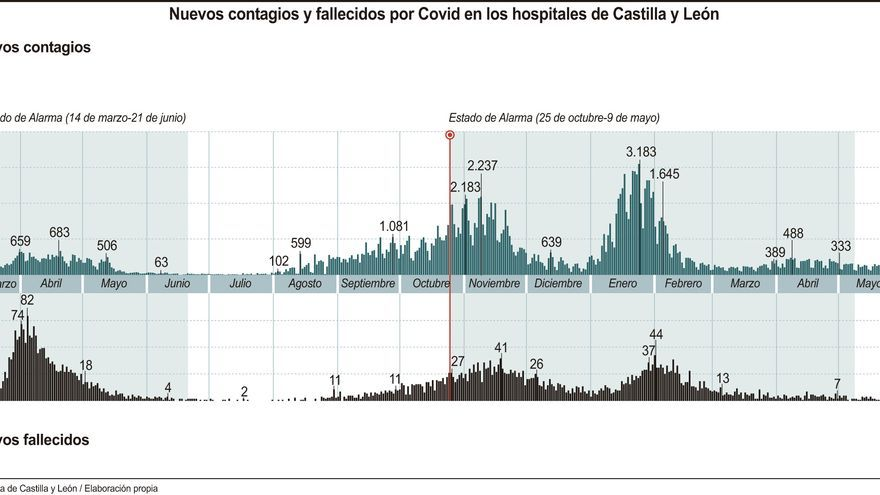 Castilla y León acumula cuatro días sin muertes por coronavirus