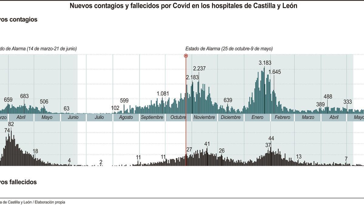 Nuevos contagios y fallecidos por coronavirus en Castilla y León.