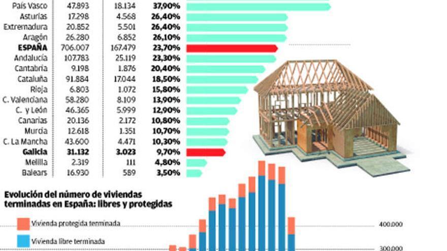 Galicia, un páramo para la vivienda protegida