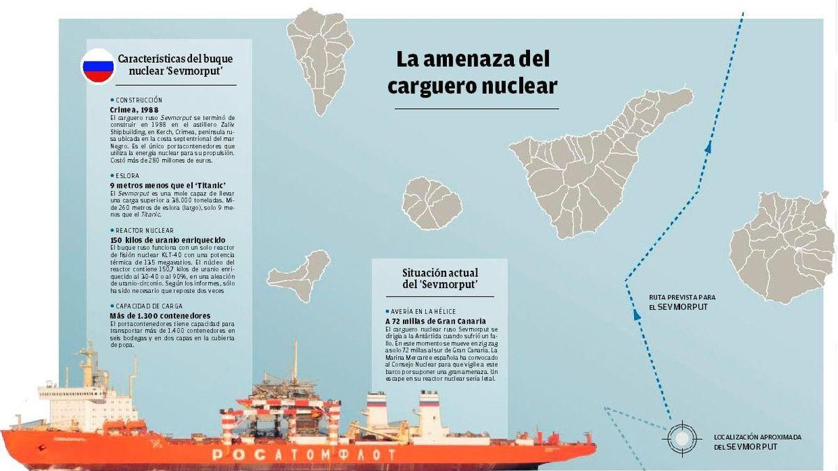 Un barco nuclear ruso navega averiado cerca de las costas de Canarias