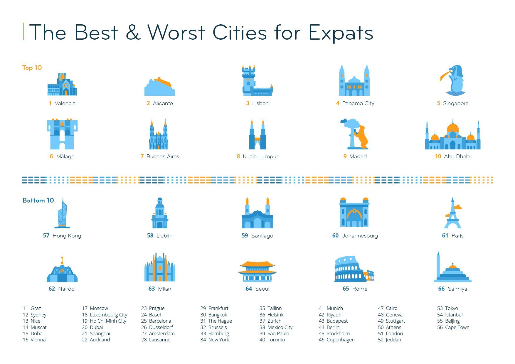 Mejores ciudades del mundo para vivir según los expatriados.