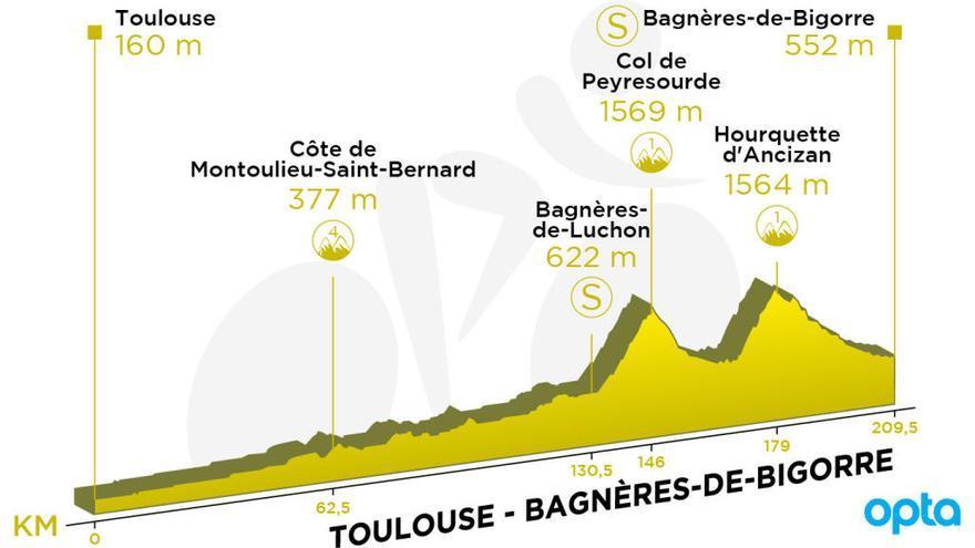 Recorrido y perfil de la etapa 12 del Tour de Francia.