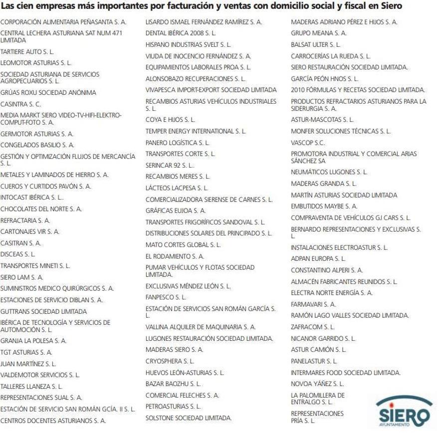 Las 100 empresas más importantes for facturación y ventas con domicilio social y fiscal en Siero