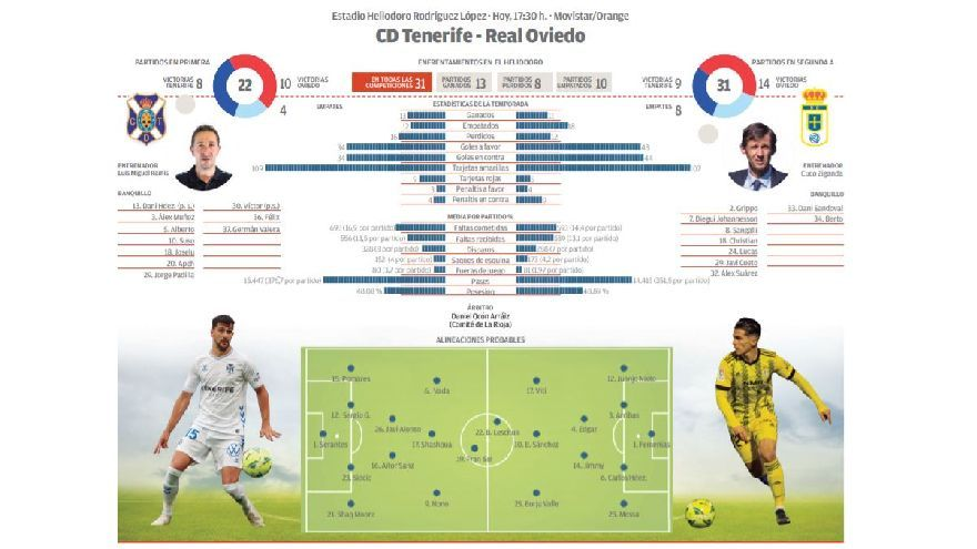 Directo: CD Tenerife - Real Oviedo