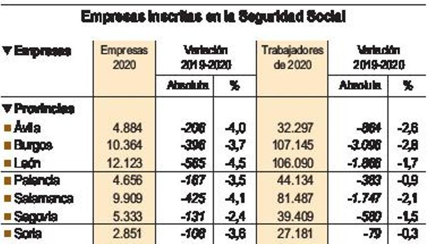 El COVID acaba con 13.000 empresas en Castilla y León