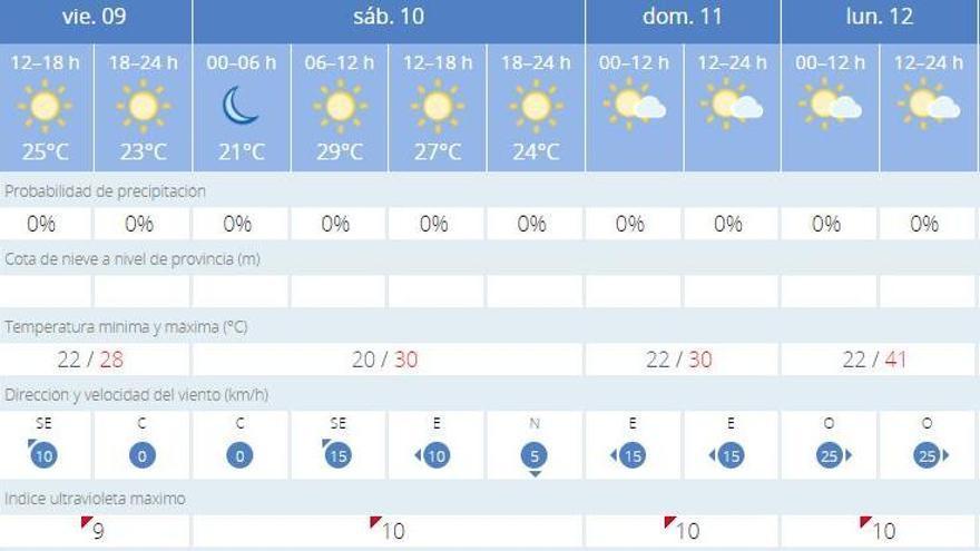 El tiempo en València ciudad para los próximos días, según la Aemet.