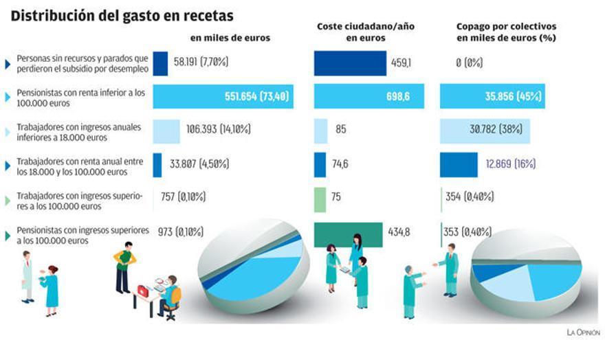 Los mayores de 65 años copan siete de cada diez euros del gasto farmacéutico en Galicia