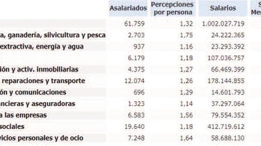 Las Diferencias De Sueldo Entre Sectores Económicos Alcanzan Los 20 000 Euros La Opinión De Zamora