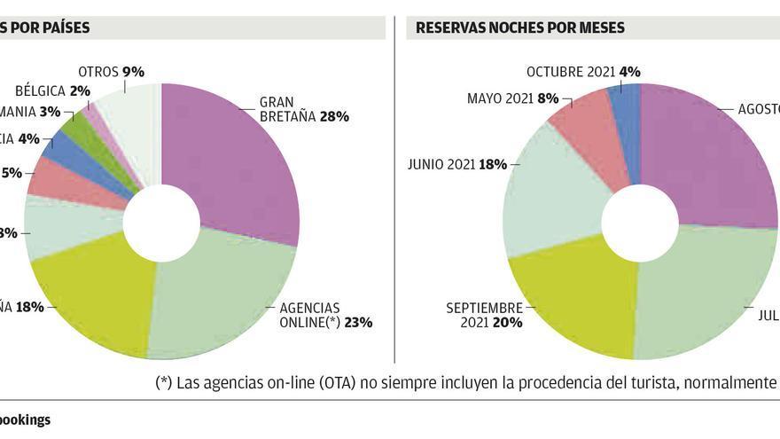 Las reservas de españoles se disparan un 34% en Ibiza con el fin del estado de alarma