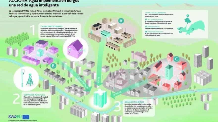"""""""Smart Water"""": el futuro de la gestión del agua es presente"""