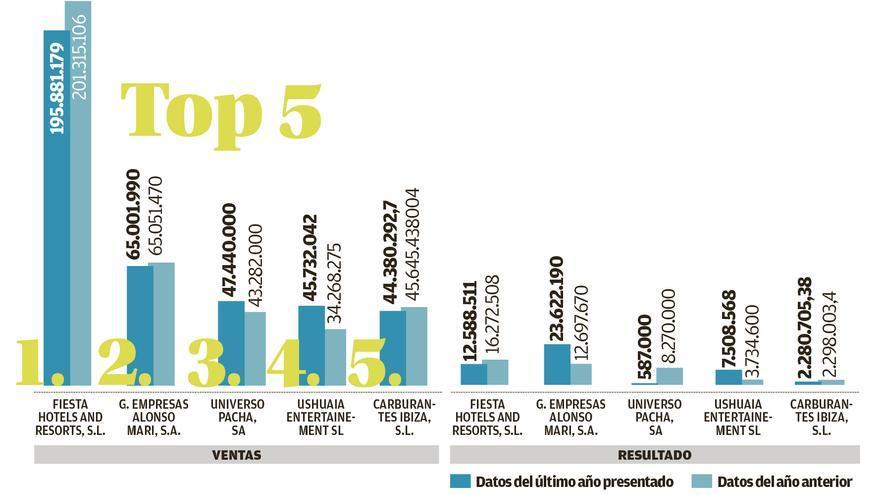 Las 100 mayores empresas de Ibiza y Formentera