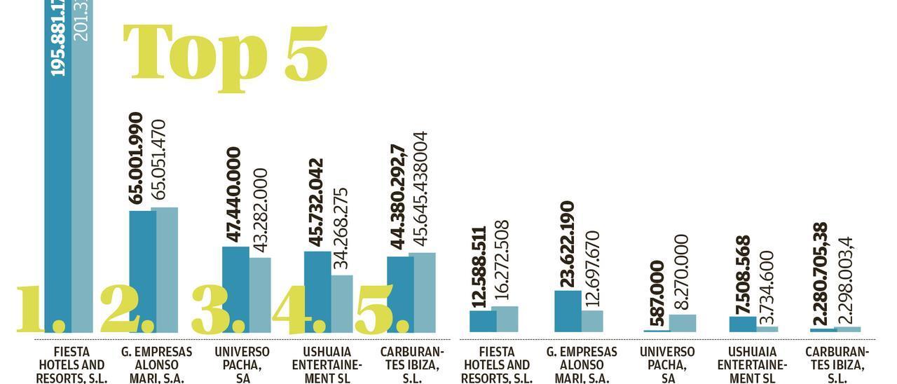 Las 100 mayores empresas de las Pitiusas