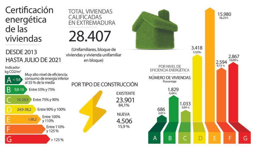 Solo un 25% de casas supera el aprobado justo en eficiencia energética