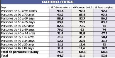 Vacunació a la Catalunya Central