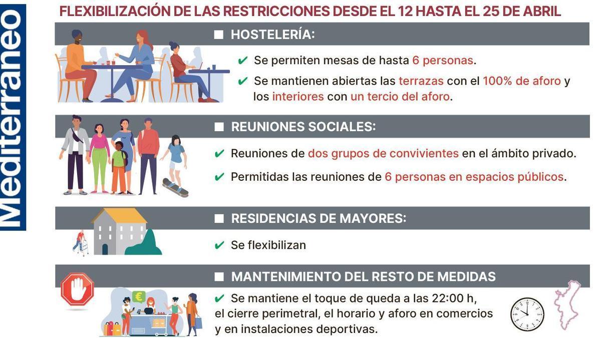 Restricciones del 12 al 25 de abril