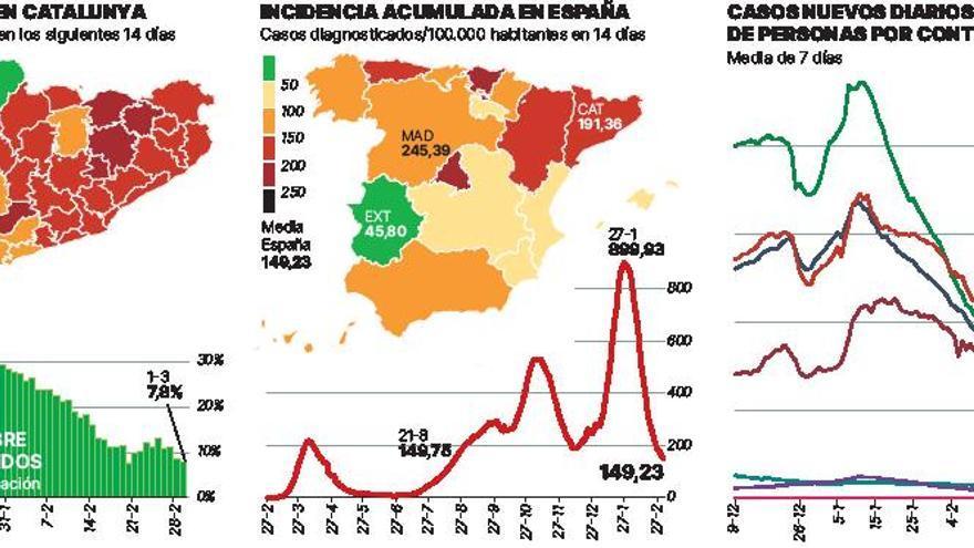 España sale del nivel de alto riesgo de expansión del covid