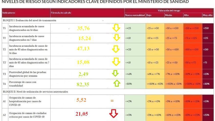 La UCI de Zamora baja del 24% de ocupación de pacientes de coronavirus