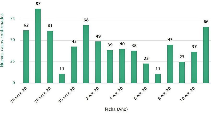 Nuevo repunte del COVID en Zamora, con otros 66 casos, 14 brotes y un fallecido