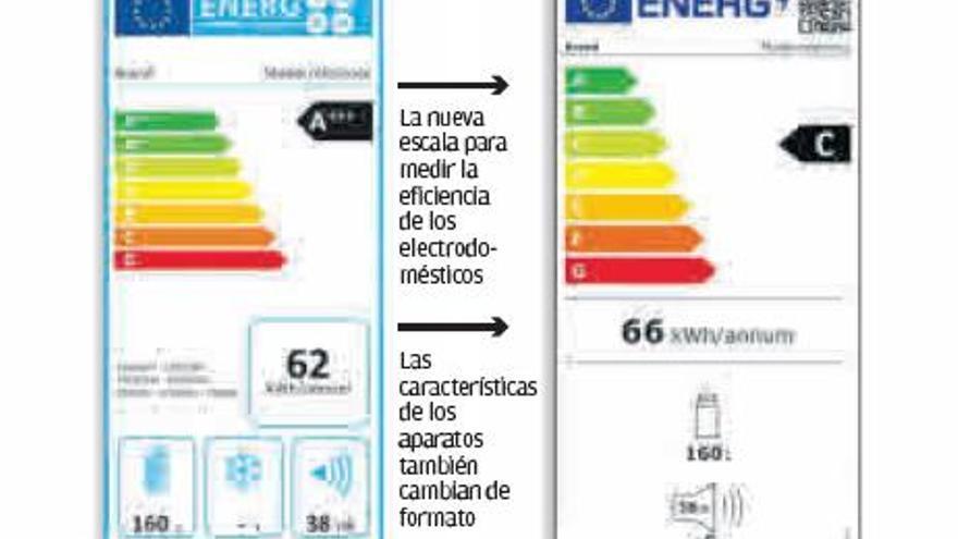 Los electrodomésticos estrenan un nuevo etiquetado para destacar su eficiencia