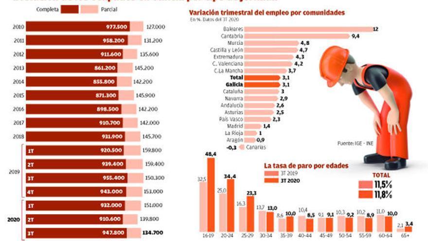 El 70% del empleo destruido en Galicia por la pandemia eran jornadas parciales