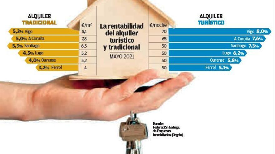 La rentabilidad de los pisos turísticos engulle la ya escasa oferta de alquiler tradicional