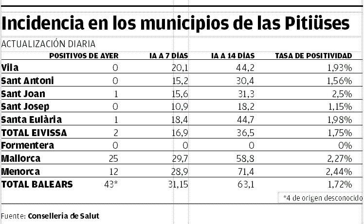 Incidencia en los municipios de las islas.